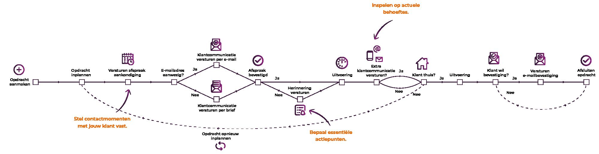 Workflow BPMN model